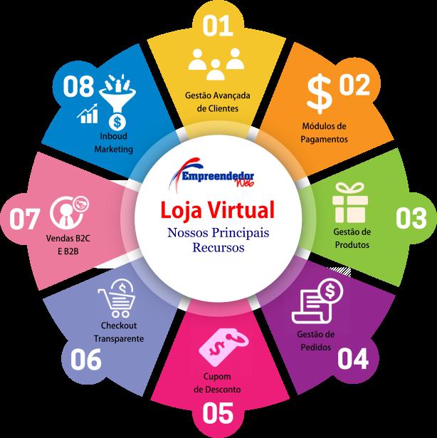 Principais recursos de nossa plataforma de loja virtual